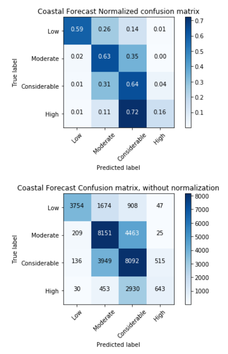 Coastal Confusion Matrix